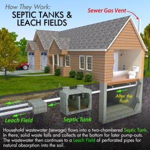 Septic Services in Sherman, TX